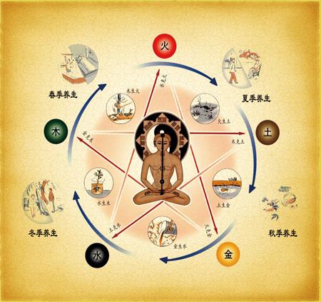 Теория пяти первоэлементов