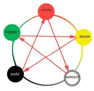 Теория пяти элементов - У Син. Вода порождает дерево